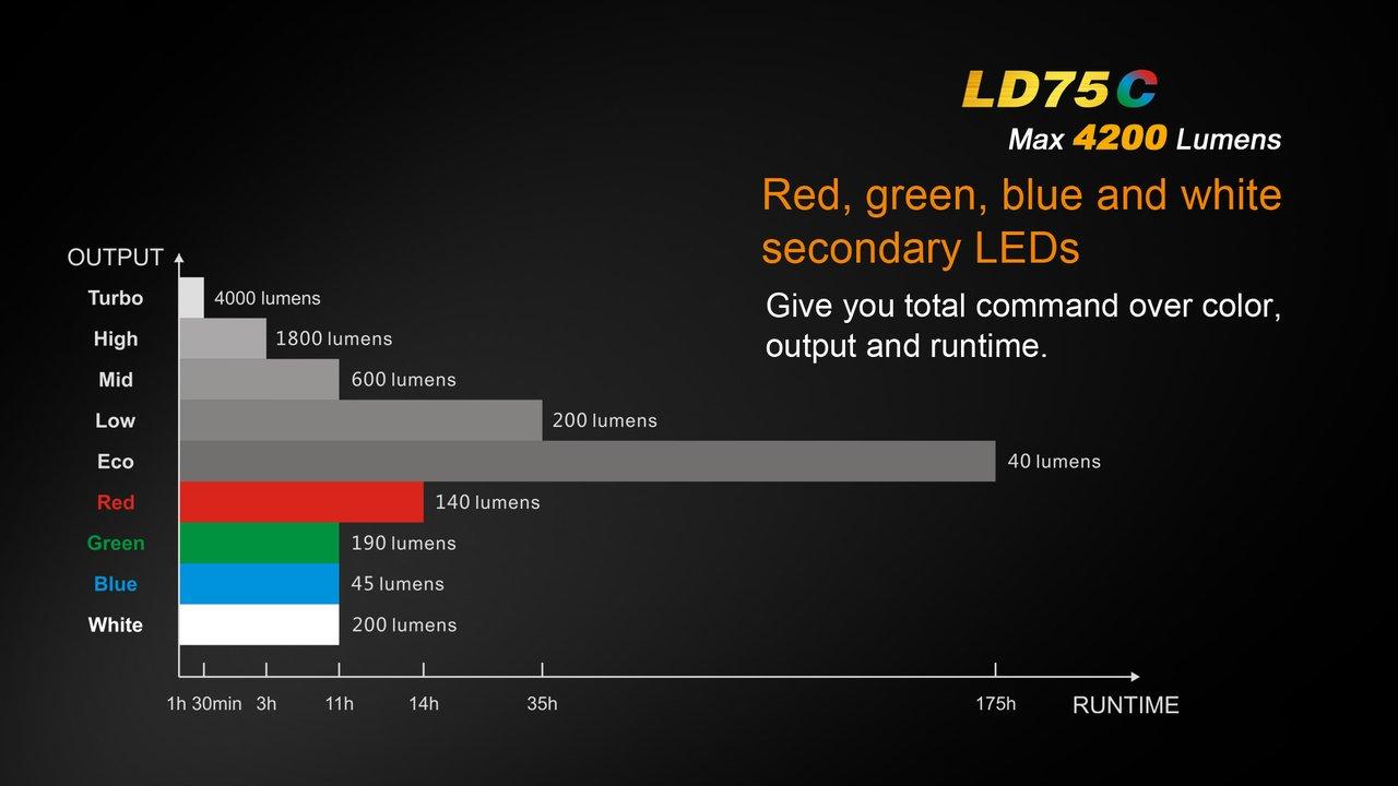 White//Red//Blue//Green 4 X Fenix 18650 ARB-L2 rechargeable batteries and eight EdisonBright CR123A Lithium batteries bundle CREE XM-L U2 LED Flashlight with Fenix ARE-C2 battery charger FENIX LD75C 4200 Lumen four color