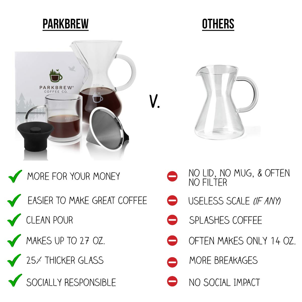 ParkBrew Pour Over Coffee Maker – kit includes coffee carafe (up to 27 fl. oz.), reusable coffee filter or coffee dripper, carafe lid, and double wall glass coffee mug by ParkBrew Coffee Co. (Image #3)