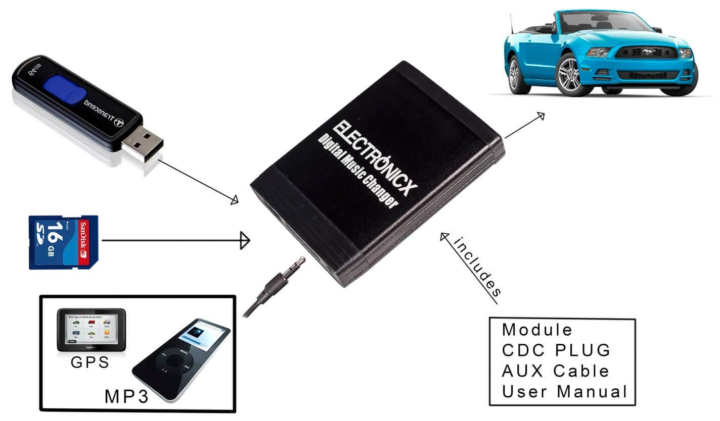 Twingo Desde 2009 Laguna Megane Clio Espace Adaptador MP3/USB SD AUX Renault 12/Pin Quadlock Avantime Scenic Traffic Kangoo