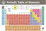 Periodic Table Laminated poster (12in x 16.75 in) 2018 edition