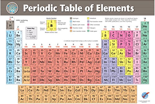 Student Periodic Table - Extra Large Periodic Table of Elements Vinyl Poster 2018 Version; Chart for Chemistry Professors, Teachers, Students; Laboratory, Classroom, Lecture Theatre (50 x 71 inches)