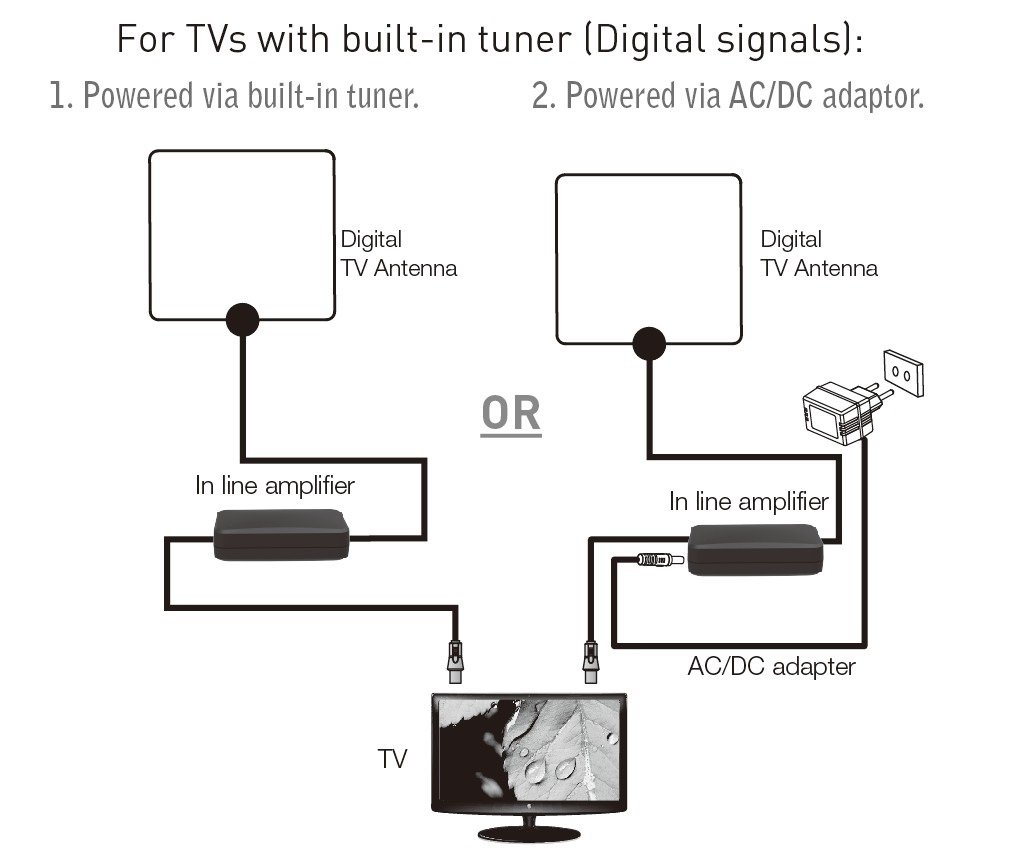 Hdtv Amplifier Schematic - DATA WIRING •