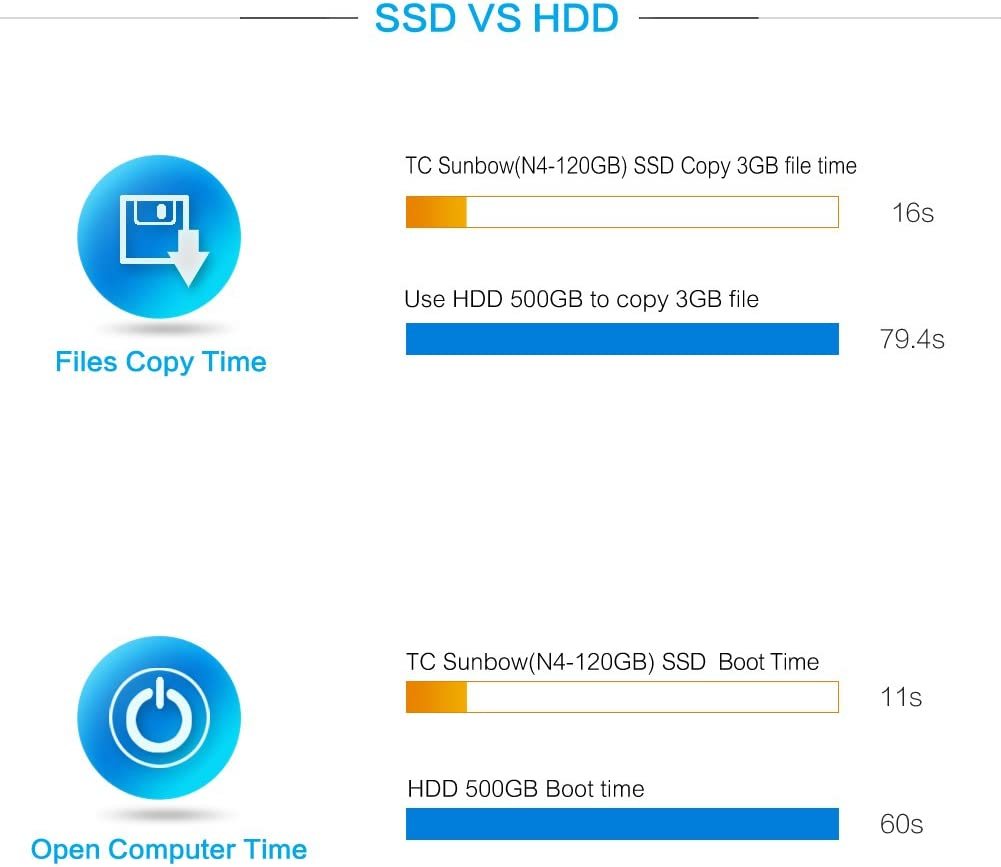 TCSUNBOW M.2 2242 120GB SSD NGFF 120GB 128GB Solid State Drive ...