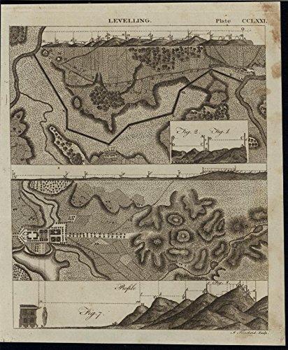 (Leveling Landscape Profile View Manor Home 1798 America rare antique print)
