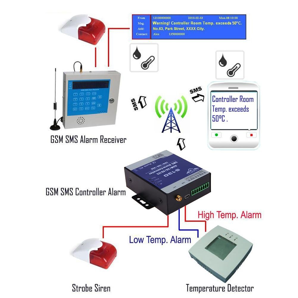 ttnight Remote Controller System 2-Way Communication Burglar S130 GSM 2G SMS