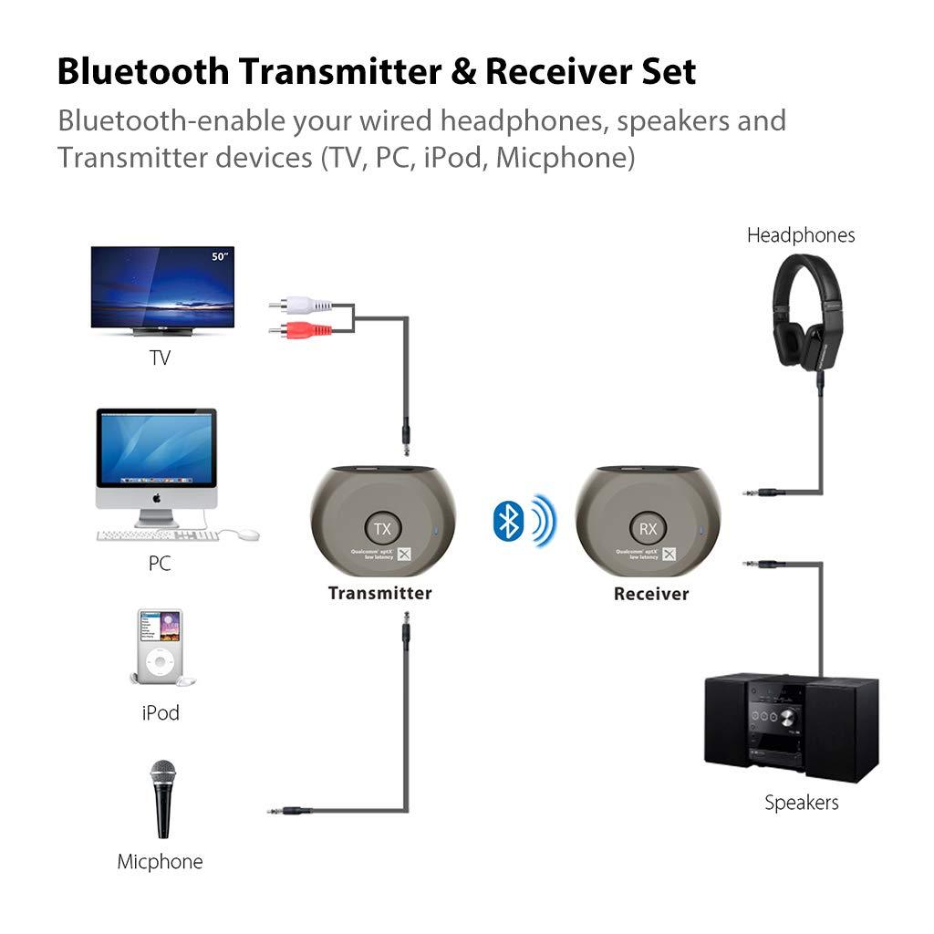 ba45d287aee Amazon.com: Avantree aptX Low Latency Wireless Transmitter and Receiver Set,  Bluetooth Audio Adapter, Portable, for TV, Headphones, Speakers, Camera,  etc, ...