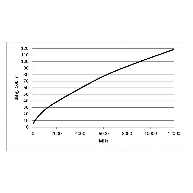 SC-Vector 0,8//3,7 nero BNC//BNC NBNC75BLP9X NEUTRIK Sommer Cable Cavo Patch video 6G-SDI//4K