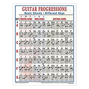 walrus productions guitar progressions chord chart musical instruments. Black Bedroom Furniture Sets. Home Design Ideas