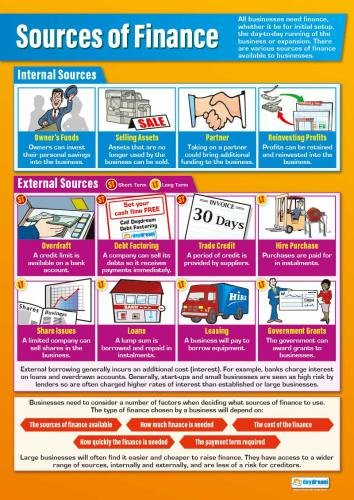 """Sources of Finance Poster 