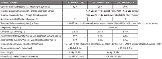 30 Amper con 3 Uscite ad Alta capacit/à per Barca Auto Camper BTK Caricabatterie Quick SBC NGR FR 12 Volt da 12-25