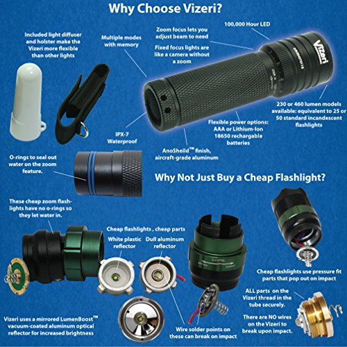 Vizeri Cree XML T6 LED Tactical Flashlight with Focusing ...