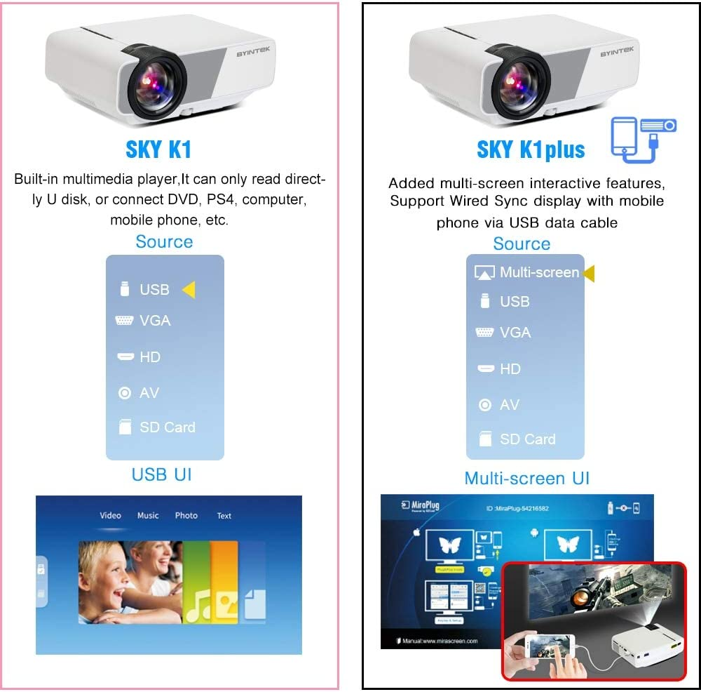 Mini proyector portátil de Cine en casa HD (Pantalla de ...