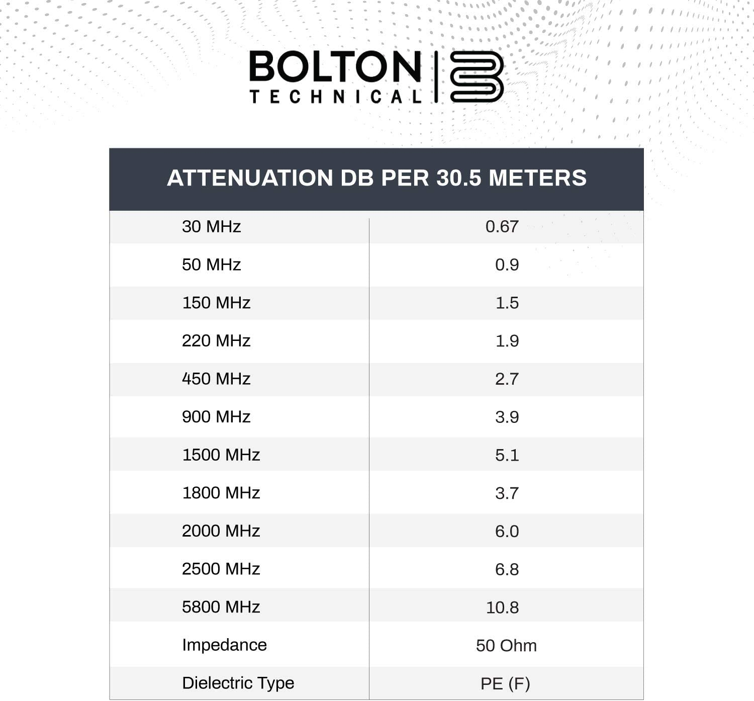 Bolton400 -LMR400 Equivalent Coaxial Cable 100ft - Heavy Duty Ultra Low Loss Coax Cable 50ohm - N Male to N Male - 100 feet Black - for Home and Commercial Signal Booster Installations: Industrial & Scientific