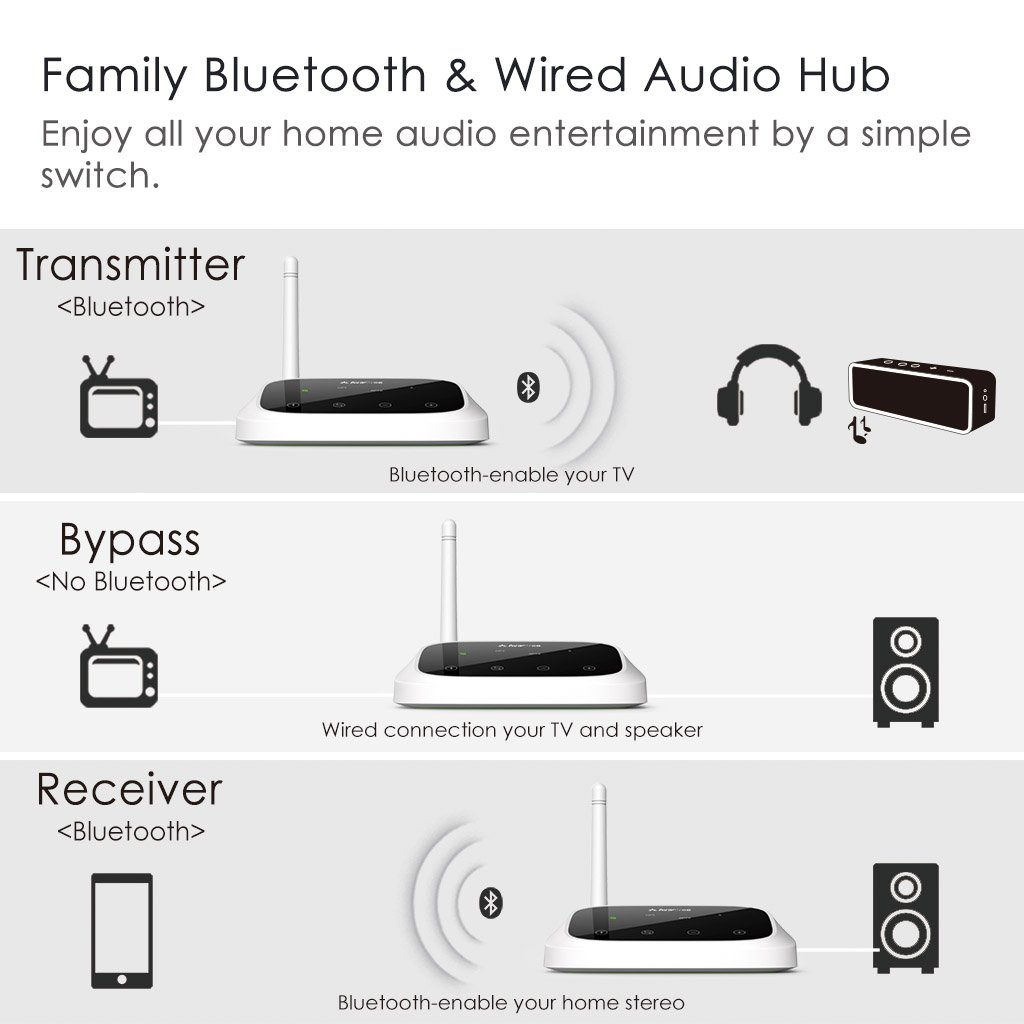 Avantree Oasis 50m Long Range Bluetooth Transmitter Simple Am Electronics