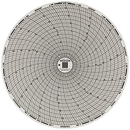 8 Dickson C440 Circular Chart Recorder 0 to +1000 7-Day Pack of 60