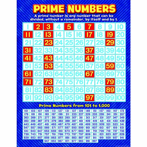 Teacher Created Resources Prime Numbers Chart  7732