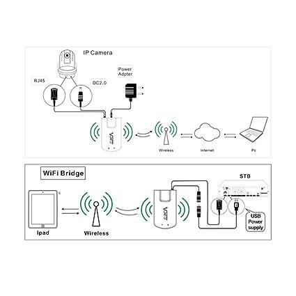 Tremendous Amazon Com Vonets Vap11N 300 Wireless Mini Wifi Bridge Repeater The Wiring Database Gramgelartorg