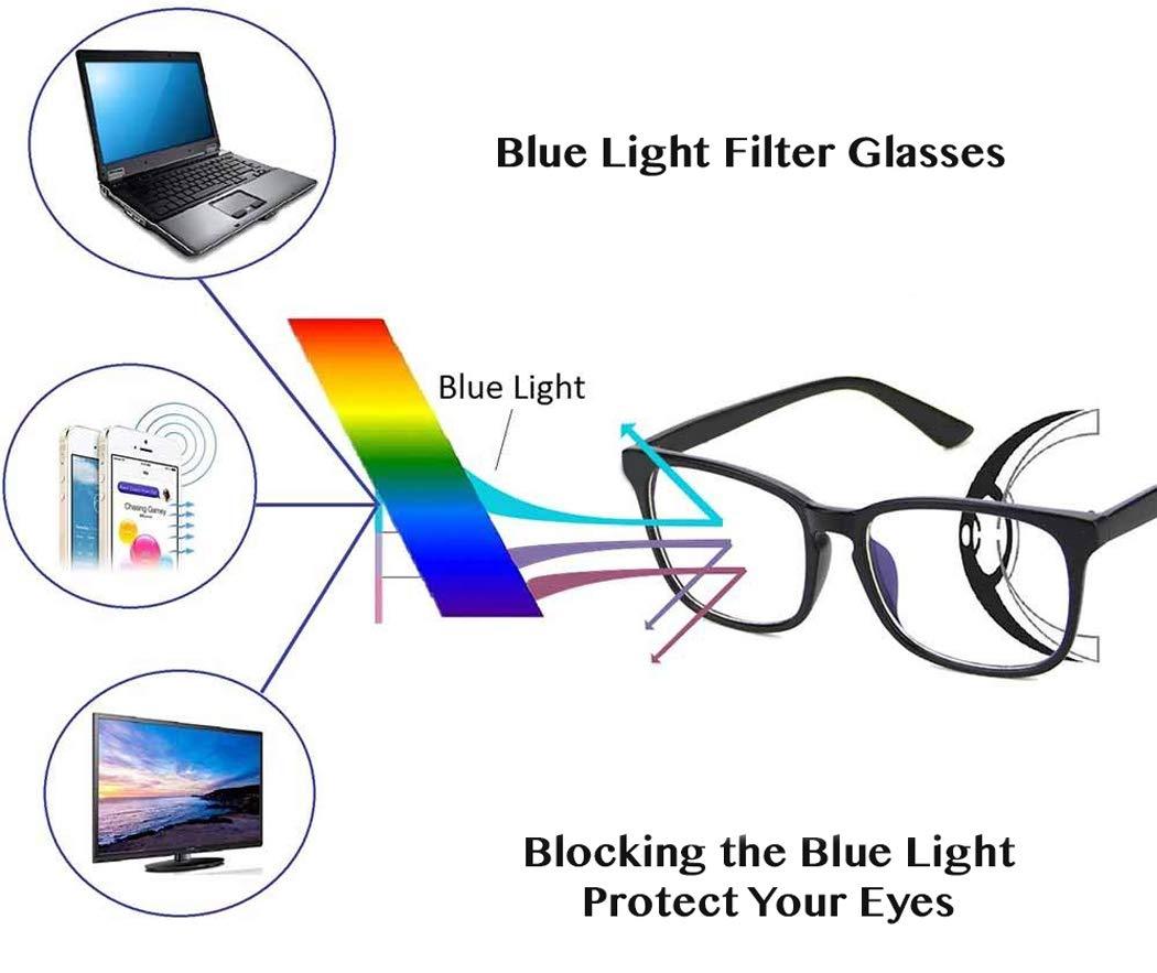 +1.50D Rainbow safety Progressiva Multipla Messa a Fuoco Occhiali da Lettura Anti Luce Blu Multifocali Computer Lenti RWRP1