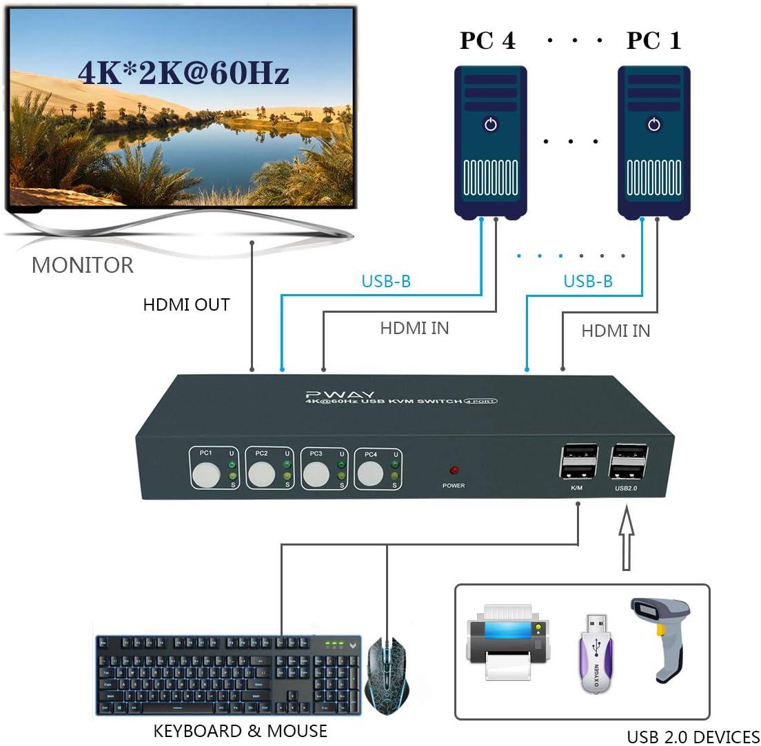 Unterst/ützung Drahtlose Tastatur Und Maus UHD 4K@60Hz YUV 4: 4: 4 Schalter 4 PC 1 Monitor,HDMI 2.0 GHT GreatHTek HDMI KVM Switch 4 Port Umschalter 2 USB2.0 4 in 1 Out,Mit Kabel