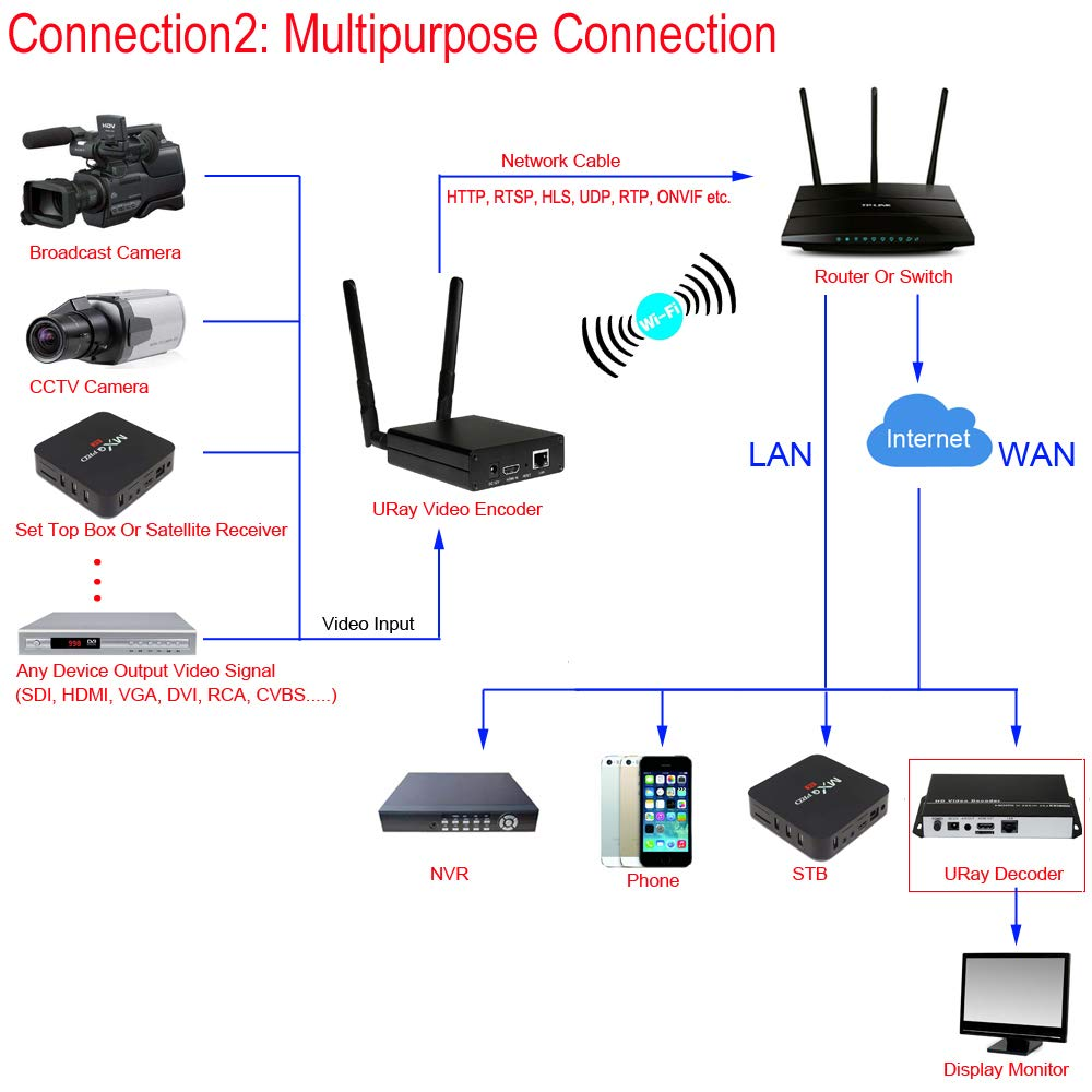 URayTech MPEG4 H 264 1080P 1080i HD IP Video Encoder Wireless HDMI  Streaming Encoder, IPTV Encoder, Live Broadcast HDMI to RTMP Transmitter  WiFi for