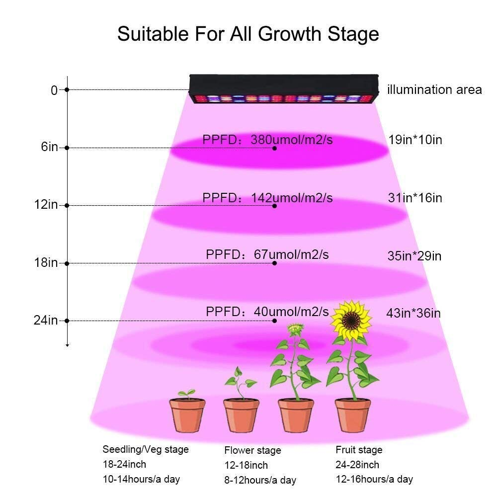 36W Full Spectrum LED Grow Light with UV & IR,No Noise Led Grow Light Bulb with Daisy Chain for Indoor Plants.Cool When Running,Energy-efficient,Works for All Stages by Antievening (Image #3)