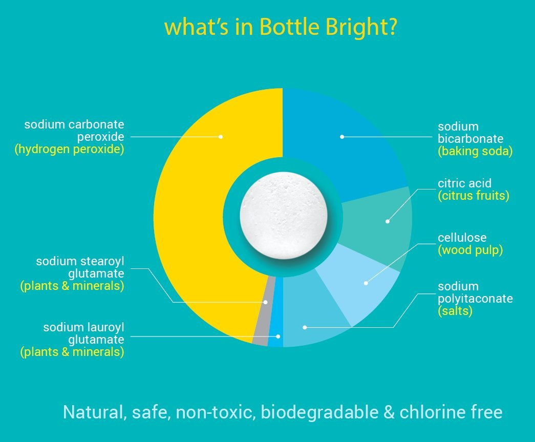 Bottle Bright 3 Pack (36 Tablets) - All Natural, Biodegradable, Chlorine & Odor Free Water Bottle & Hydration Pack Cleaning Tablets by BOTTLE BRIGHT (Image #4)