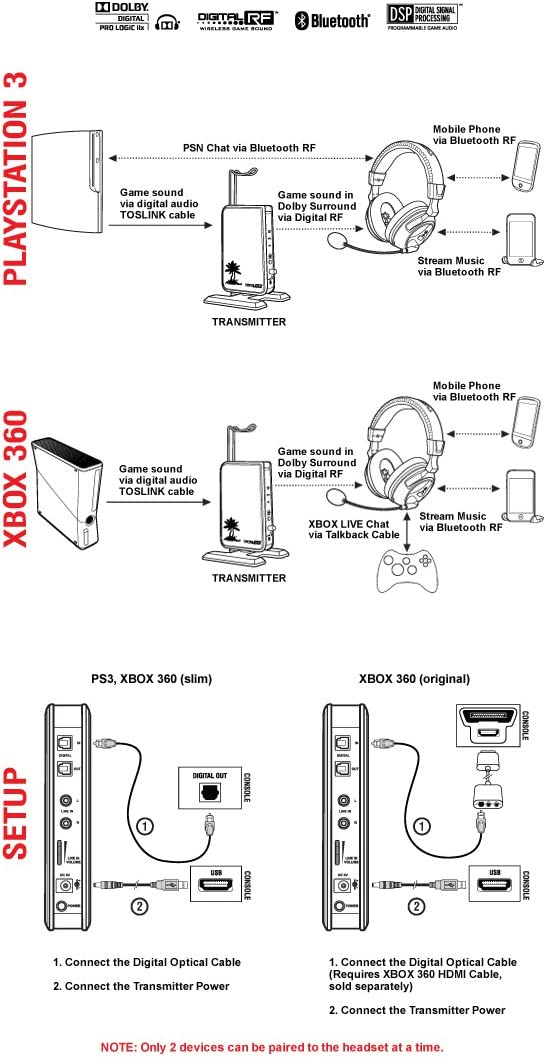 Amazon Ear Force PX5 Programmable Wireless 71 Dolby Digital – Xbox 360 Headset Wiring Diagram