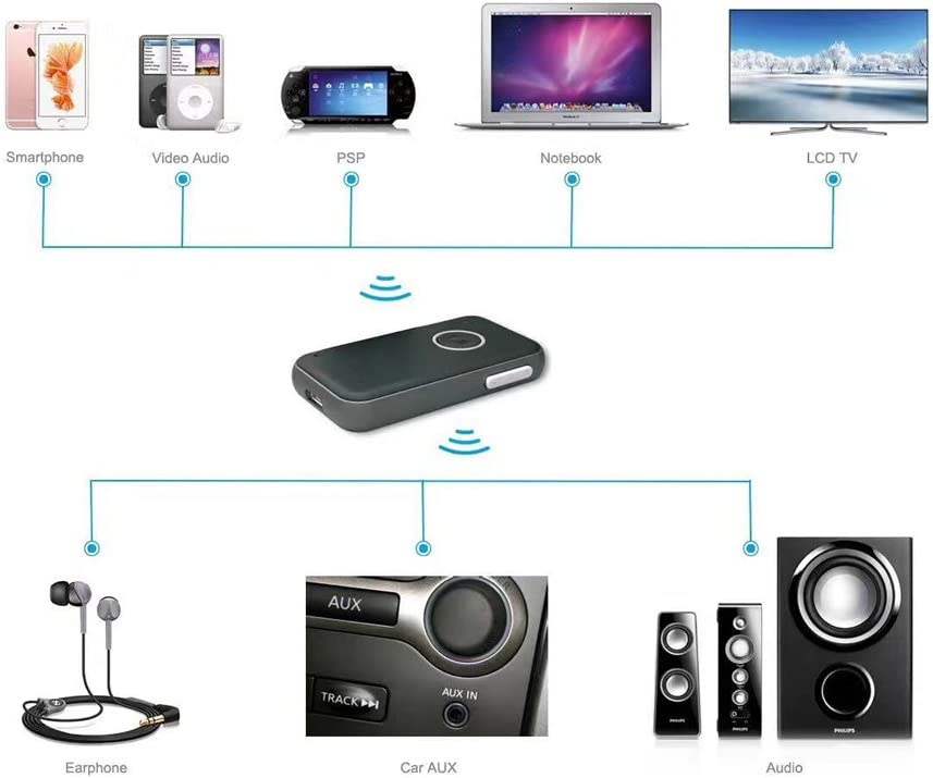 Speaker Headphone Bluetooth Audio Receiver Actpe Bluetooth Car Adapter 3.5mm Aux Stereo Output Built-in Microphone for Car Home Audio Music Streaming Sound System