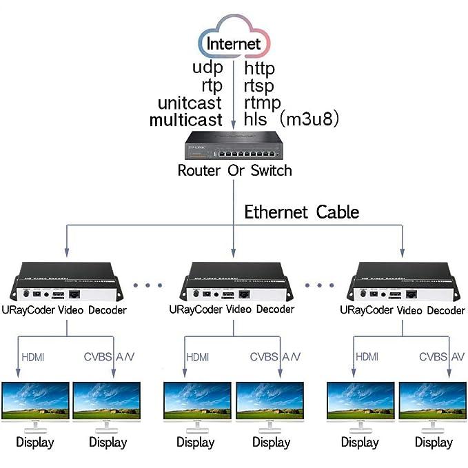 URayCoder H 265 H 264 HD Video Audio Decoder IP Camera Decoder HTTP RTSP  M3U8 RTMP UDP Unitcast to HDMI AV RCA Decoder for Advertisement Display,