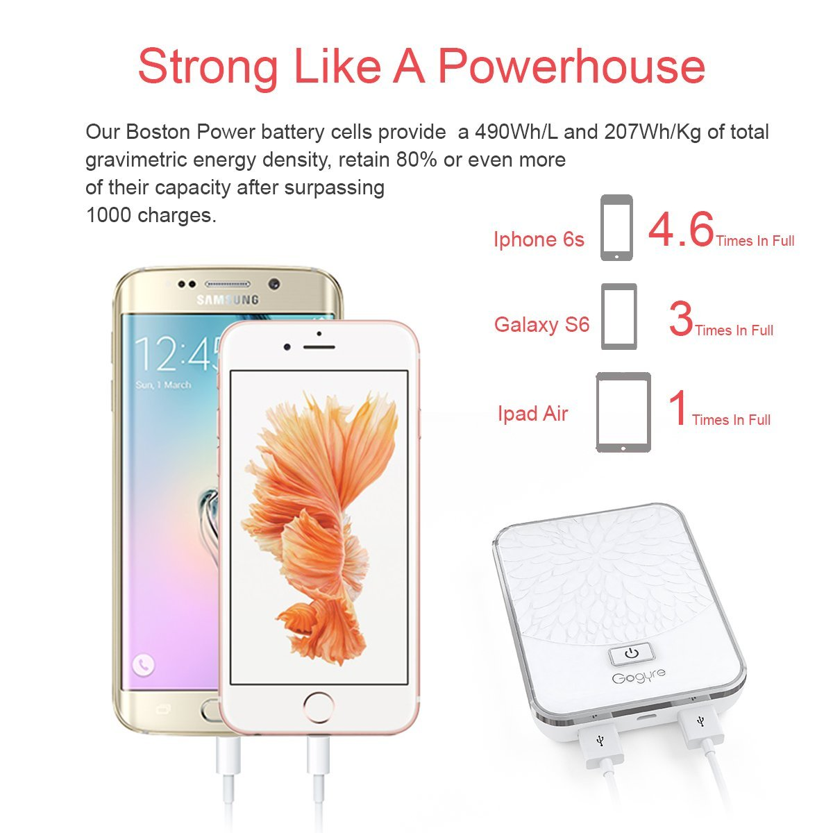 Gogyre Power Bank 10600mah External Battery Pack With Mobile Phone And Ipod Charger Circuit Diagram Boston Cell 2 Usb 2a Output Portable For Iphone Ipad Touch Samsung