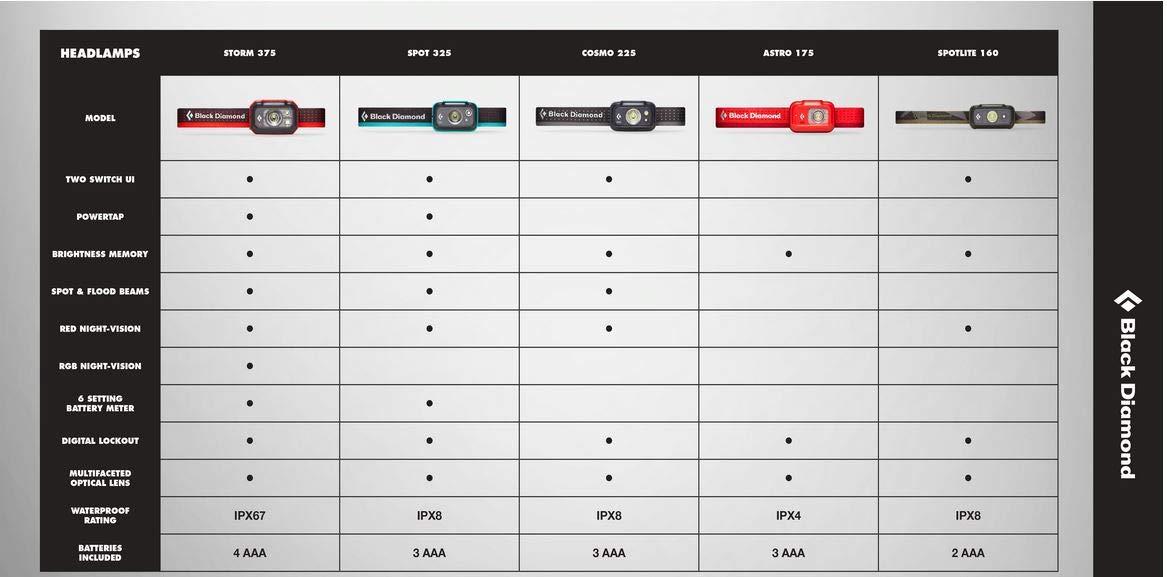 Black Diamond Unisex/-Erwachsene Spote Lite 160 Stirnlampe