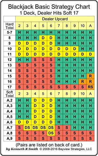Basic Strategy Chart - Blackjack Basic Strategy Chart: 1 Deck, Dealer Hits Soft 17