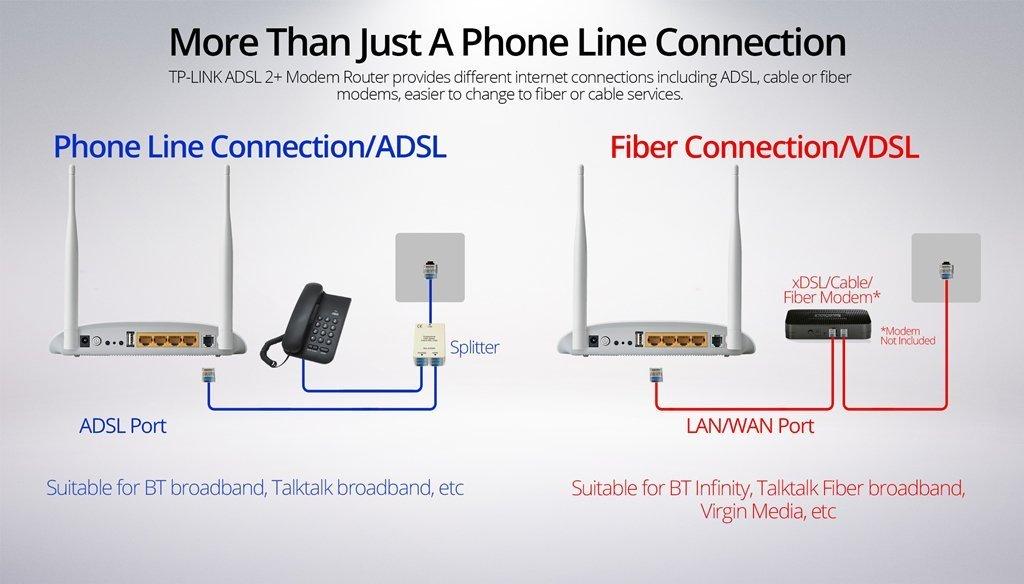 Amazon.com: 2PU1992 - TP-LINK TD-W8968 Modem/Wireless Router - IEEE ...