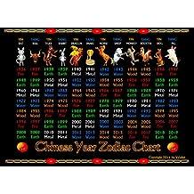 "Chinese Year Zodiac Chart Years 1936 -2019 On 12"" x 16"""