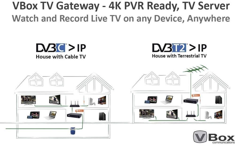 VBox IP-Receiver XTi-3442 Aufnahmefunktion Anzahl Tuner: 2: Amazon ...