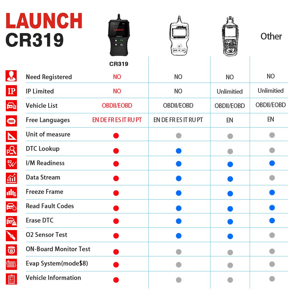 LAUNCH CR319 Code Reader Automotive Engine Light Check OBD2 Scanner,CAN Diagnostic Scan Tool with Full OBD II Functions (CR319) by LAUNCH (Image #3)