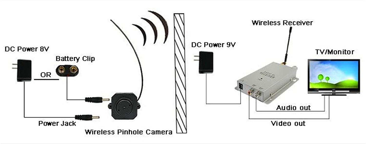 Grandey Pinhole 1 4 12ghz Cmos Wireless A V Hidden Camera Diagram Spy Receiver Set Mic Mini Security Nanny Micro