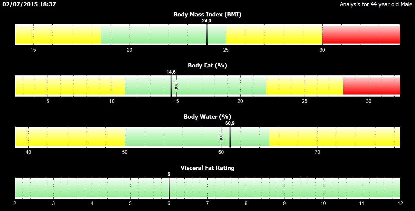 Ironman BC-1500 Tanita Bilancia per analisi corporea senza fili