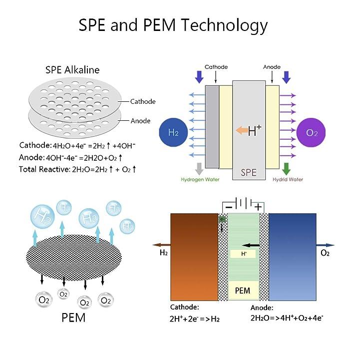 GOSILO - generador de agua alcalina de hidrógeno, jarra de agua alcalina de hidrógeno, dispensador de agua ionizada de PH 7,2-8,5, pantalla LED y ...