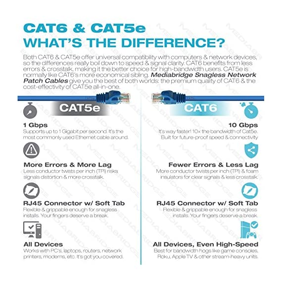 Mediabridge Ethernet Cable (10 Feet) - Supports Cat6 / Cat5e / Cat5 Standards, 550MHz, 10Gbps - RJ45 Computer Networking… 3 CAT6 / CAT5e: Supports both Cat6 and Cat5e applications. The RJ45 connector used for this cable fits perfectly in both Cat6 and Cat5e ports. CAPABILITY: Mediabridge Cat 6 cables can support up to 10 Gigabits per second (10 times the bandwidth of Cat5e cables). Meets or exceeds Category 6 performance in compliance with the TIA/EIA 568B.2 standard. Backwards compatible with any existing Fast Ethernet and Gigabit Ethernet. CERTIFIED: This Mediabridge Cat6 Ethernet cable with CM Grade PVC Jacket is UL Listed, complies with TIA/EIA 568B.2 and adheres to ISO/IEC 11801. APPLICATIONS: High bandwidth of up to 550 MHz guarantees high-speed data transfer for server applications, cloud computing, video surveillance and online high definition video streaming.