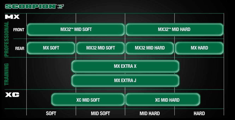/21 /M//C 57 /M MST delantero cross gomas Moto y Scooter Neum/áticos Pirelli Scorpion MX Mid Soft 90//100 /