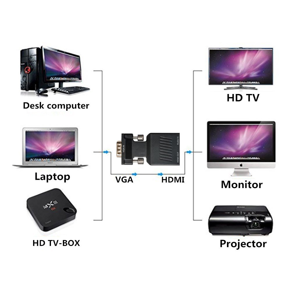 YYGJ VGA to HDMI Adapter with Audio VGA Male to HDMI Female Adapter to HDTV 1080P, Computer, Projector, Displayer,Portable Size with Plug and Play Black (VGA TO HDMI) by YYGJ (Image #5)