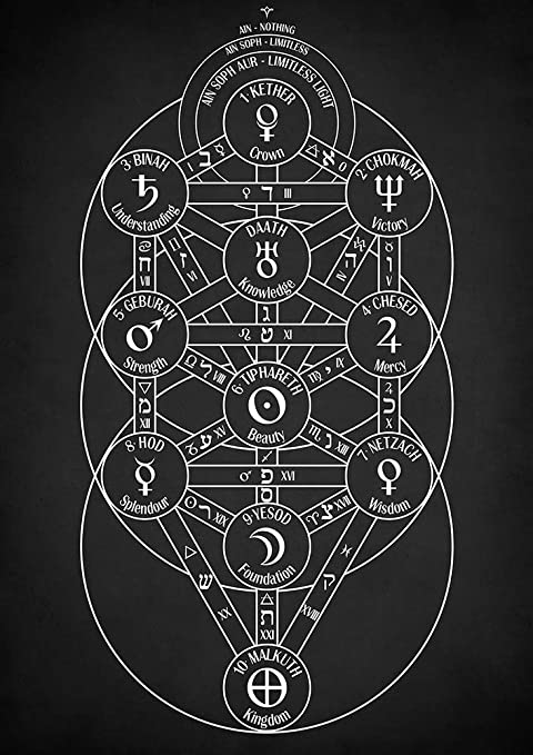 Kabbalah Tree Of Life Print : The tree of life is a map;