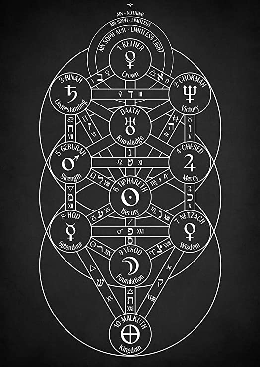 Amazon Com Zapista Kabbalistic Tree Of Life Art Print Kabbalah Poster Occult Gifts Esoteric Wall Decor Hermetic Home Decoration Unframed 25 50 X 36 Posters Prints Judaic kabbalah often employs a tree with a slight variation in path placements, but esoteric tradition is fairly consistent in presenting the tree as above. amazon com zapista kabbalistic tree of