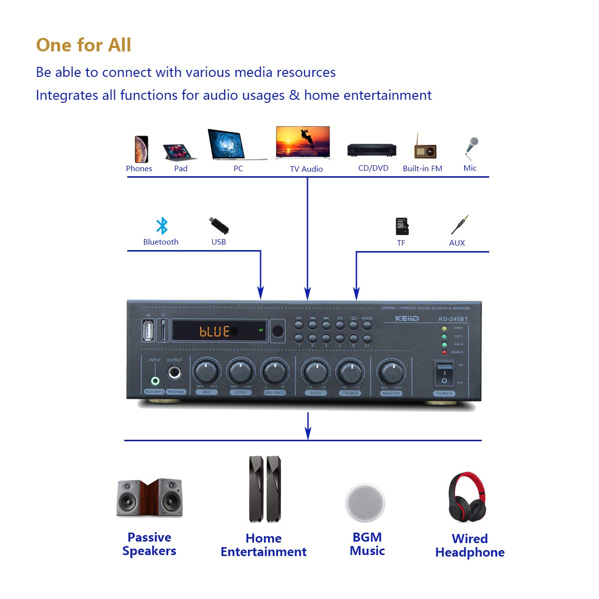 Compact with FM Radio//USB//TF// AUX//MP3//Mic KEiiD Bluetooth 5.0 Stereo Digital Amplifier Receiver RMS 2X 40W for Home Audio Bookshelf Passive Speakers BGM Music System Remote Control Sleep Timer