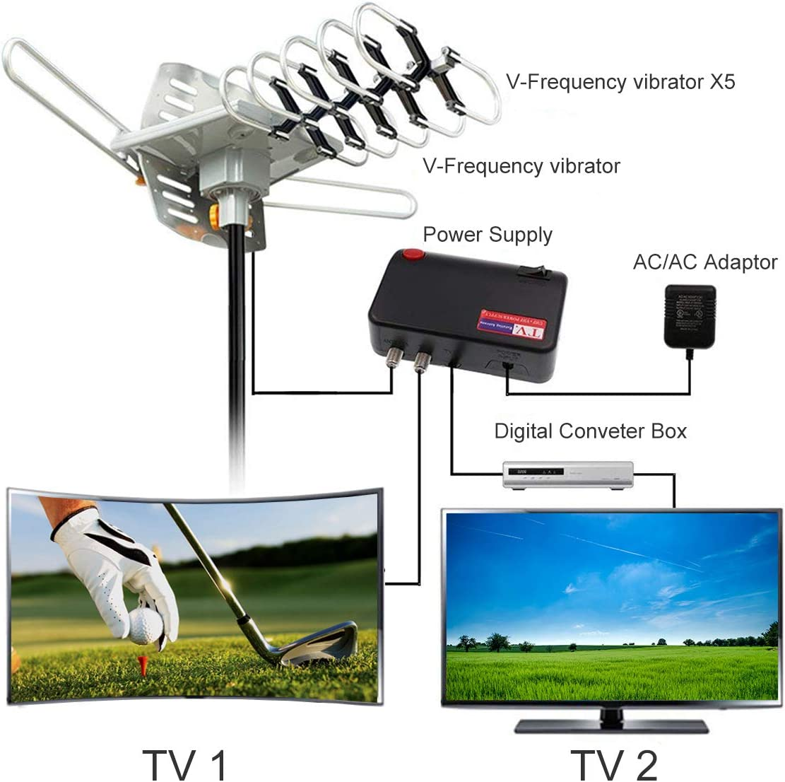 2019 Newest Version with 4K 33 Feet Coax Cable with Mounting Pole Outdoor TV Antenna 150 Miles Amplified Digital HDTV Antenna with 360/°Rotation,Wireless Remote Control