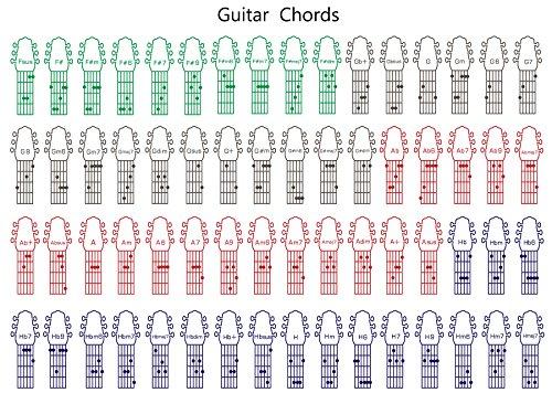 Guitar Chords Poster - Music Education - Learn the Guitar Wall Art hi gloss