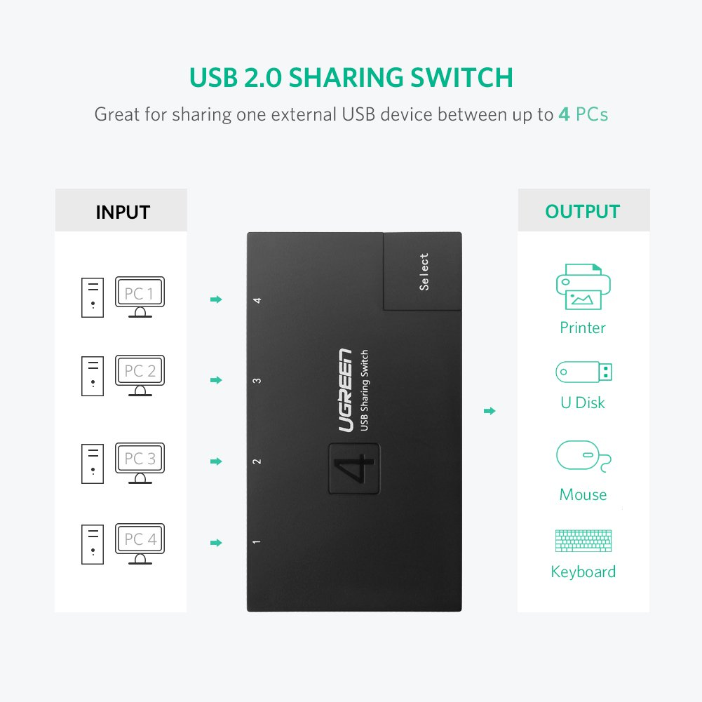 UGREEN USB 2.0 Sharing Switch 4 Port USB Peripheral Switcher Adapter Box Hub 4 PCs Share 1 USB Device for Printer Scanner with 4 Pack USB 2.0 Male Cable by UGREEN (Image #2)
