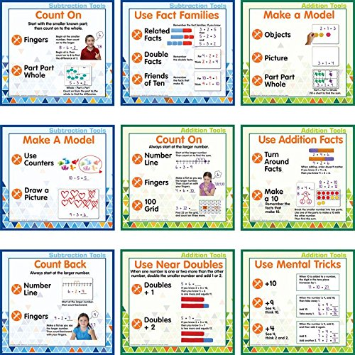 Addition And Subtraction Strategies Poster (Set Subtraction)