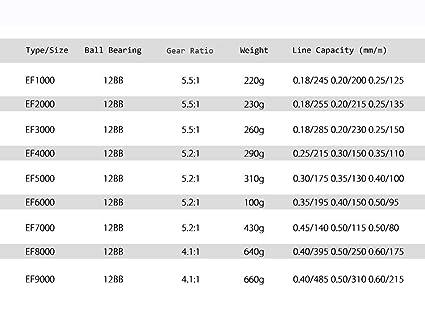 YHONG-FishingReel Metal Profesional Agua Salada Spinning Pesca Carrete Rueda de la Mosca para Agua Dulce Agua Salada del mar Carrete de la Carpa EF1000-9000 ...